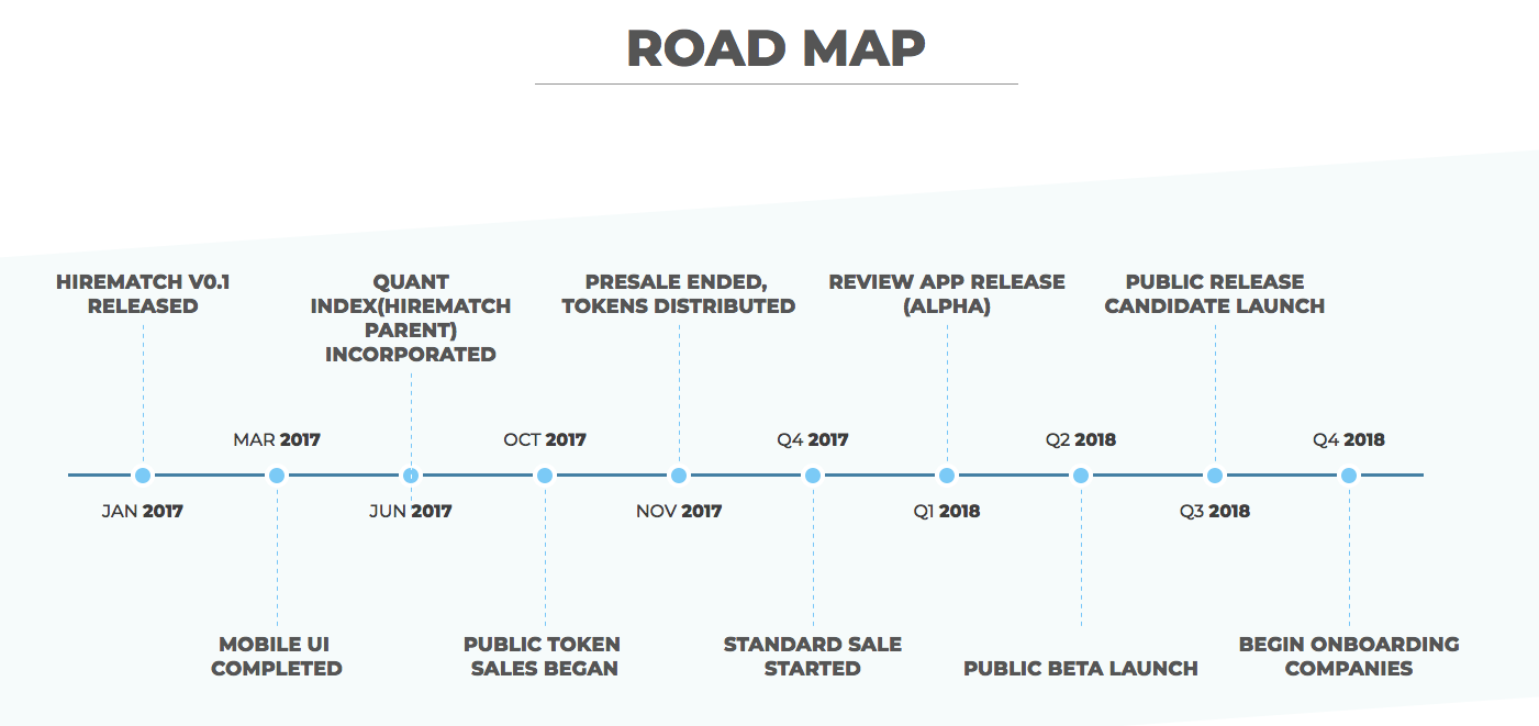 HireMatch Roadmap Timeline