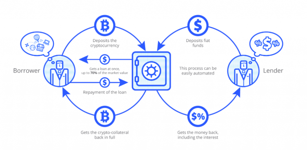 CoinLoan How it Works Image