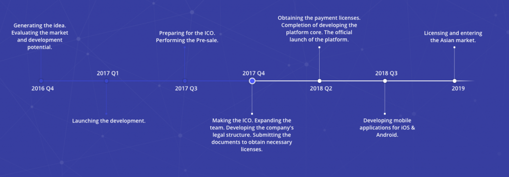 CoinLoan ICO Review Roadmap