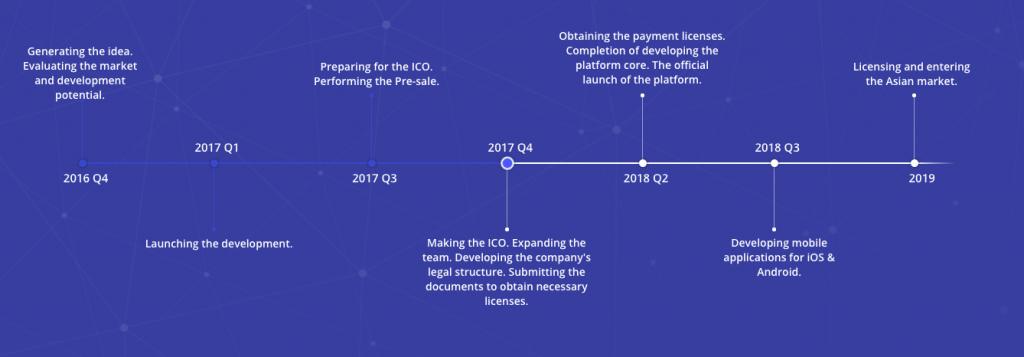 CoinLoan ICO Review Roadmap