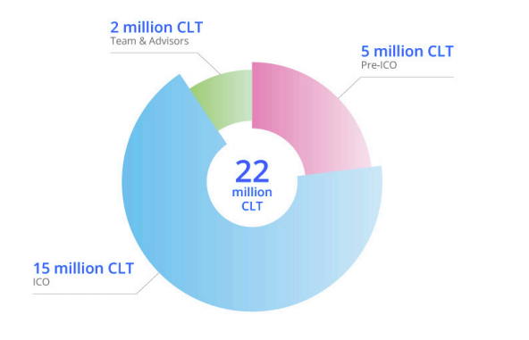 CoinLoan Review ICO Chart 2