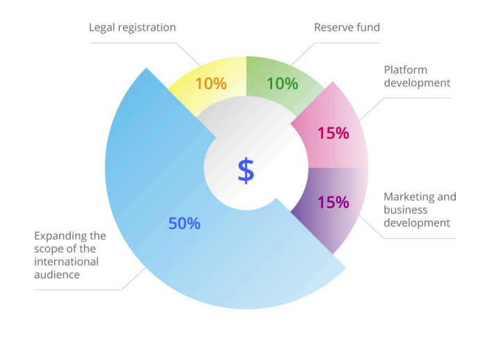 CoinLoan Review ICO Chart