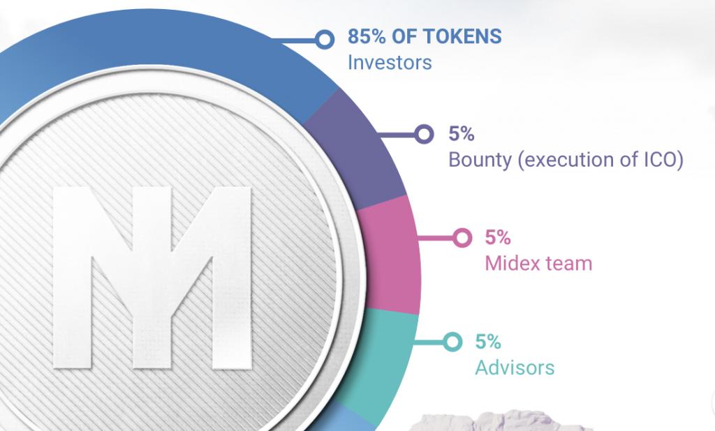 Midex ICO Chart