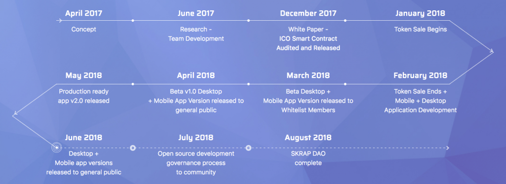 Skraps ICO Roadmap Overview Image