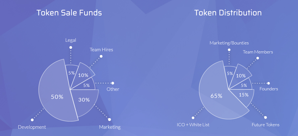 Skraps ICO Token Usage and Distribution Chart