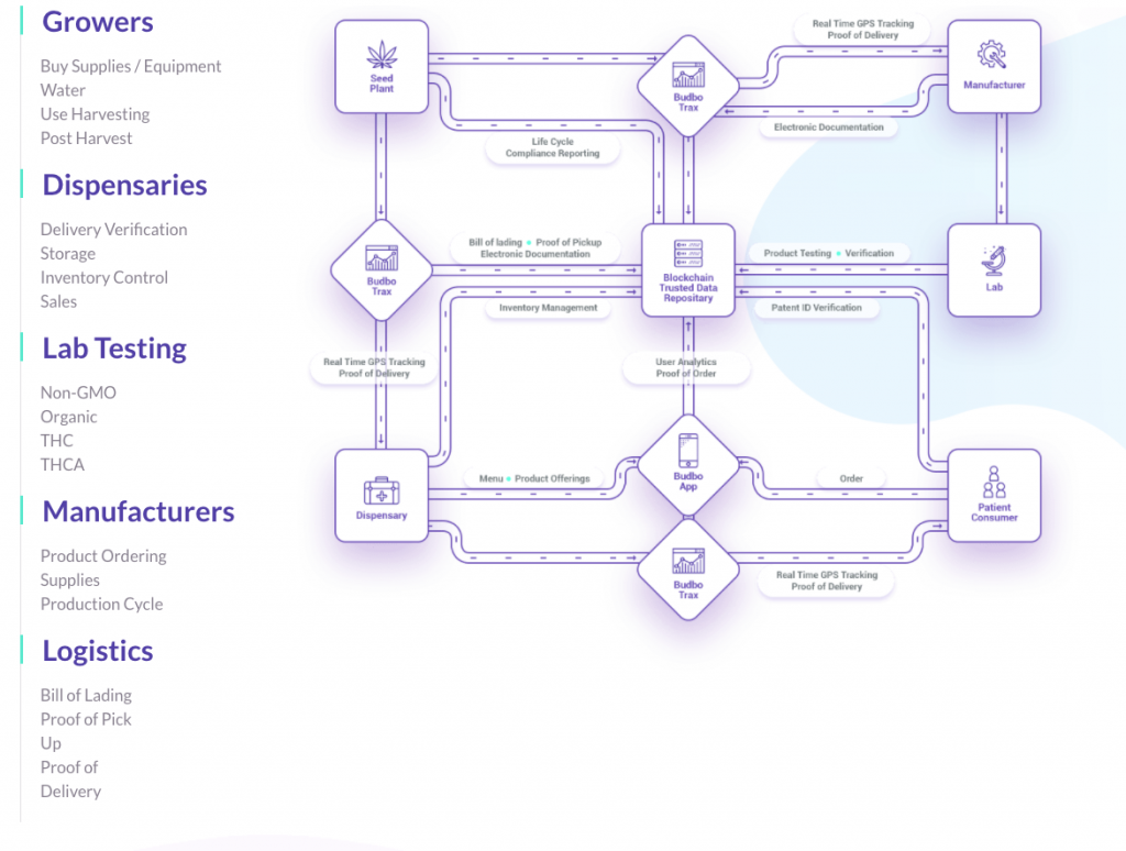 Budbo ICO Services Display Image