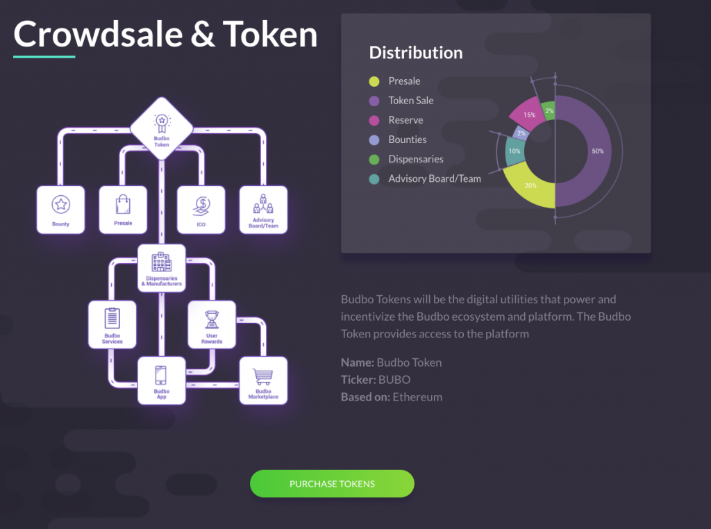 Budbo ICO Crowdsale and Token Chart