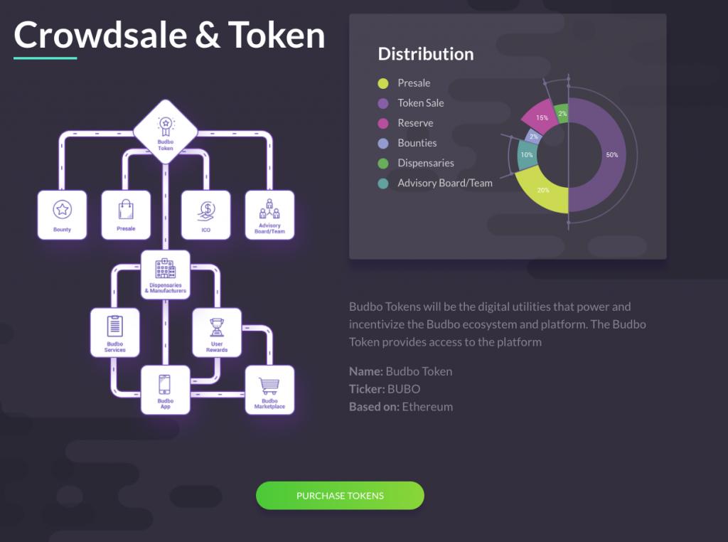 Budbo ICO Crowdsale and Token Chart