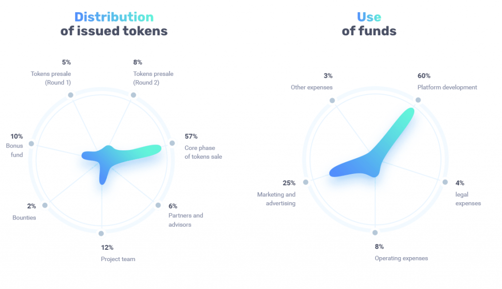 Iqeon ICO Review Token Distribution Chart