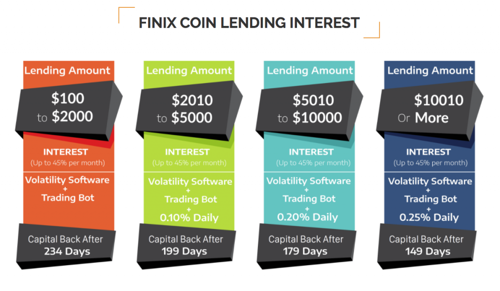 Finix Coin ICO Review Investment Opportunities2