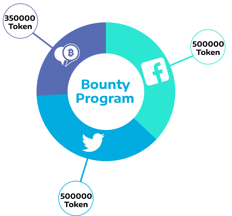 Finix Coin ICO Review Bounty Program