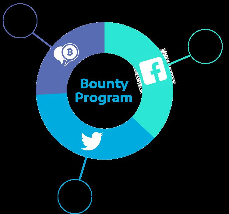 Finix Coin ICO Review Bounty Program