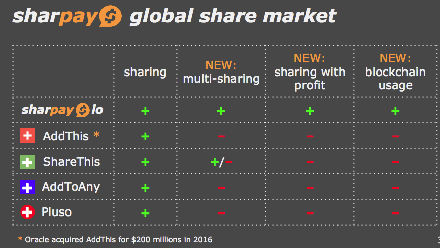 Sharpay Global Share Market