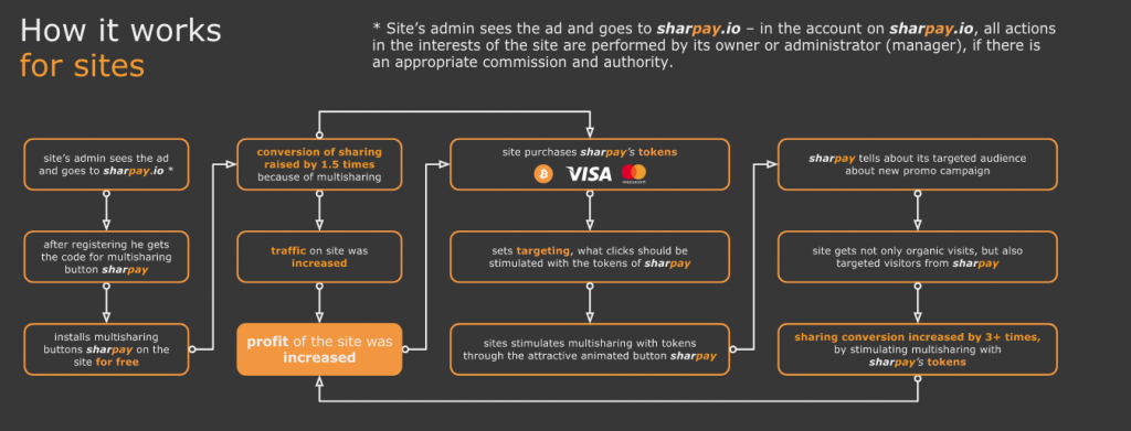 Diagram of How Sharpay Works