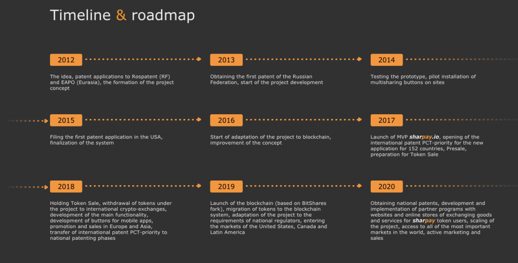 Sharpay Roadmap